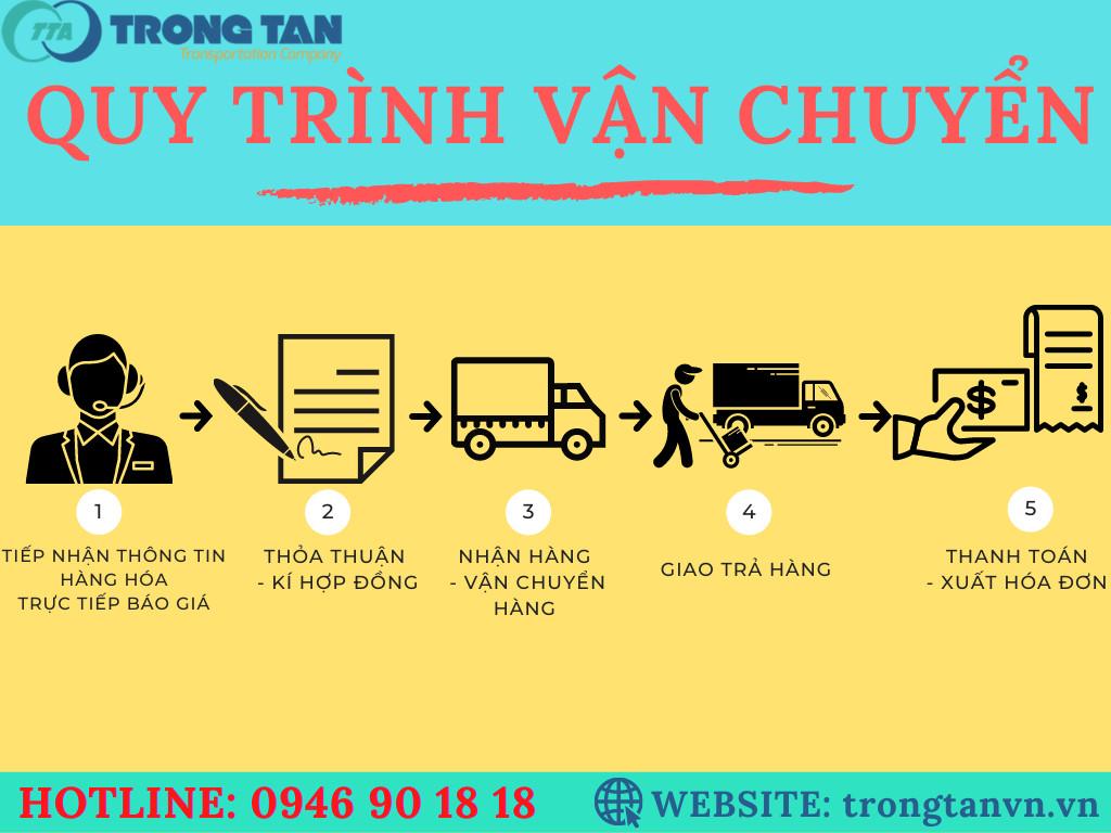 Dịch vụ vận chuyển hàng từ Đà Nẵng đi các tỉnh