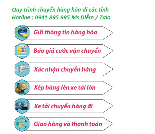 Vận chuyển hàng Hà Nội giá rẻ