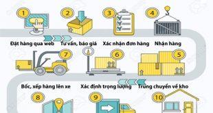 cho thuê xe chuyển hàng Bình Dương đi Nam Định