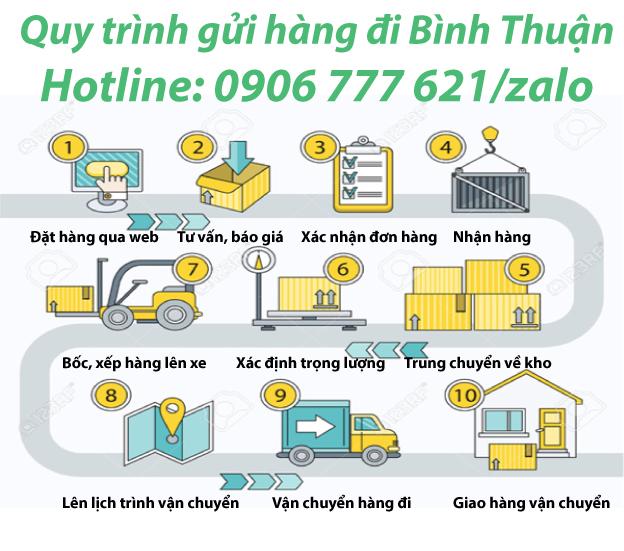Quy trình gửi hàng đi Bình Thuận