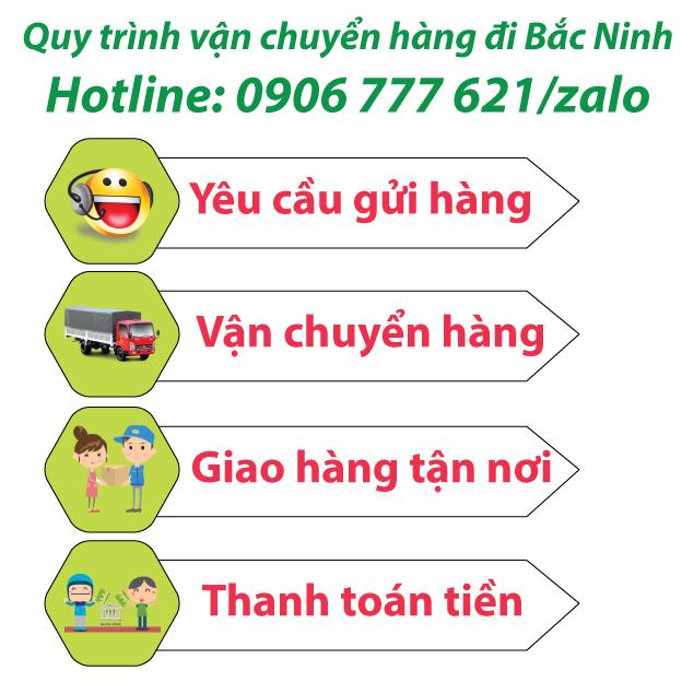 Quy trình vận chuyển hàng đi Bắc Ninh